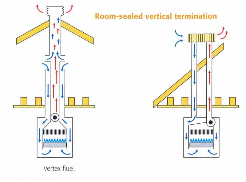 Room Sealed Boiler Flue