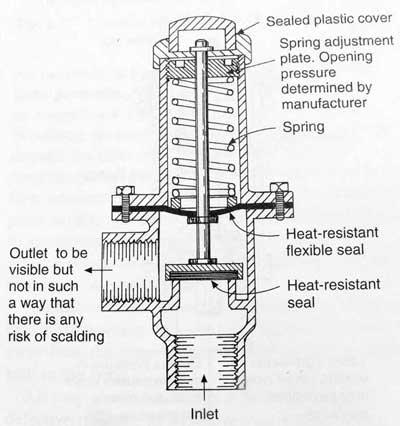 plumbing principles. Black Bedroom Furniture Sets. Home Design Ideas